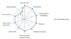 Renewables included in energy evaluation in MS