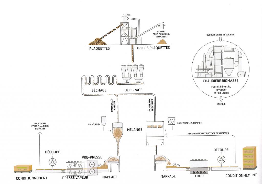 schéma usine (c) Actis